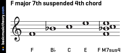 F major 7th suspended 4th chord