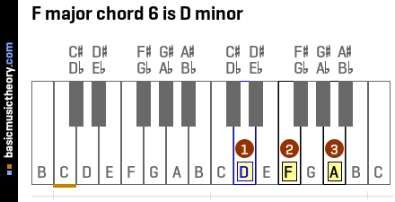 F major chord 6 is D minor