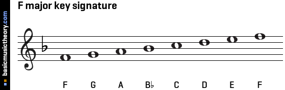 F major key signature