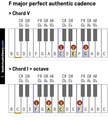 Basicmusictheory F Major Perfect Authentic Cadence