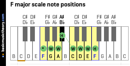 F major scale note positions