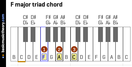 F major triad chord