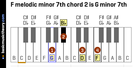 F melodic minor 7th chord 2 is G minor 7th
