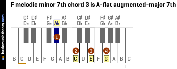 F melodic minor 7th chord 3 is A-flat augmented-major 7th