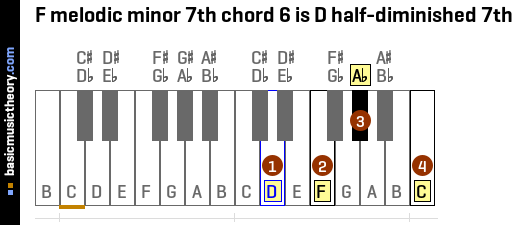 F melodic minor 7th chord 6 is D half-diminished 7th