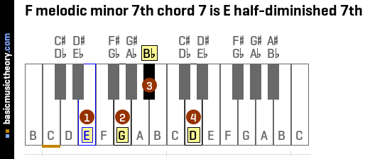 F melodic minor 7th chord 7 is E half-diminished 7th