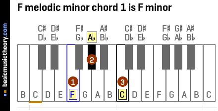 F melodic minor chord 1 is F minor