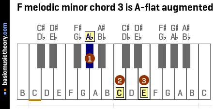 F melodic minor chord 3 is A-flat augmented