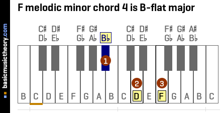 F melodic minor chord 4 is B-flat major