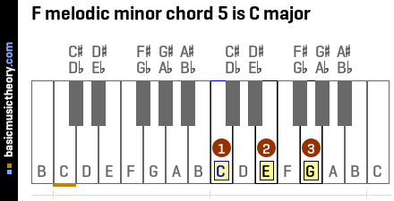 F melodic minor chord 5 is C major