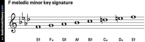 F melodic minor key signature