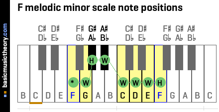 F melodic minor scale note positions