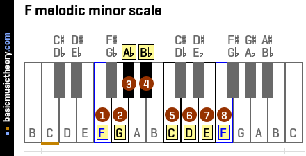 F melodic minor scale