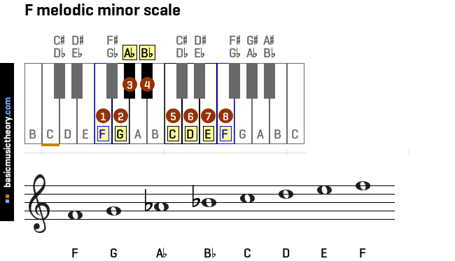 f-melodic-minor-scale