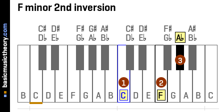 F minor 2nd inversion