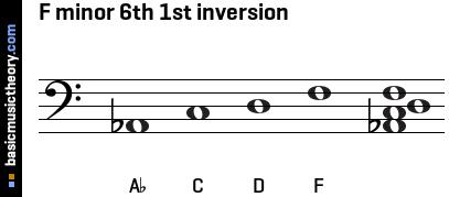 F minor 6th 1st inversion