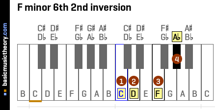 F minor 6th 2nd inversion