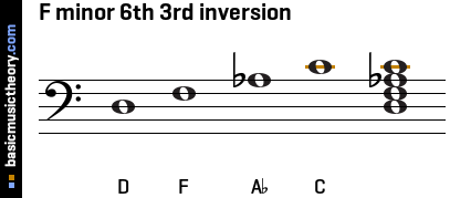 F minor 6th 3rd inversion