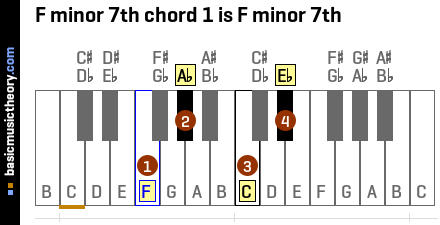 F minor 7th chord 1 is F minor 7th