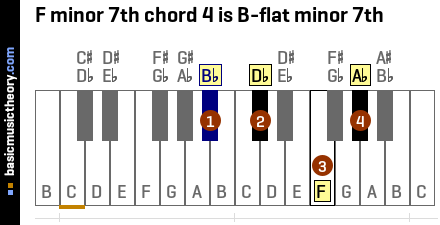 F minor 7th chord 4 is B-flat minor 7th