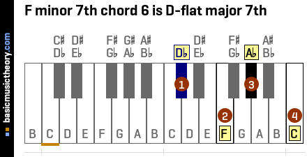 F minor 7th chord 6 is D-flat major 7th