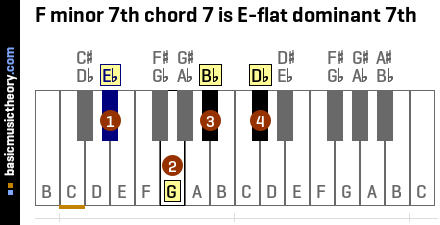 F minor 7th chord 7 is E-flat dominant 7th