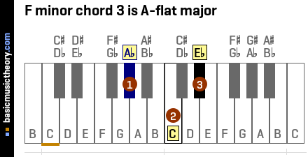 F minor chord 3 is A-flat major