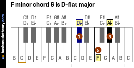F minor chord 6 is D-flat major