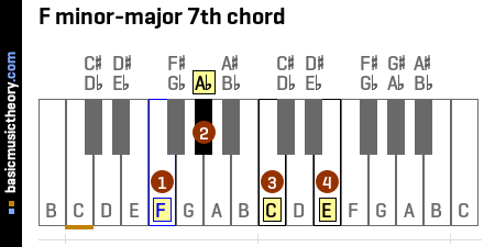 F minor-major 7th chord