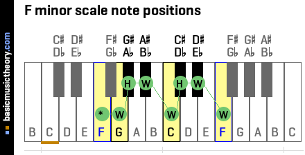 F minor scale note positions