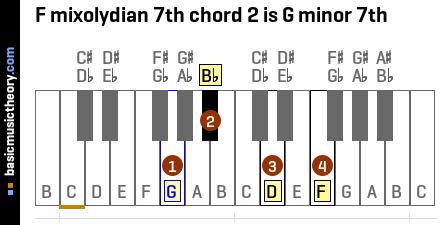 F mixolydian 7th chord 2 is G minor 7th