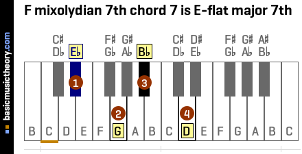 F mixolydian 7th chord 7 is E-flat major 7th