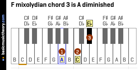 F mixolydian chord 3 is A diminished