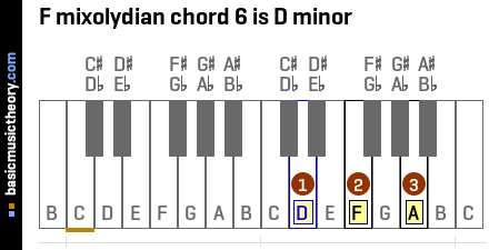 F mixolydian chord 6 is D minor
