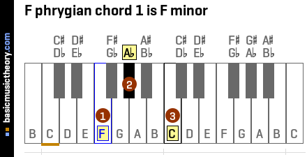 F phrygian chord 1 is F minor
