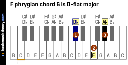 F phrygian chord 6 is D-flat major