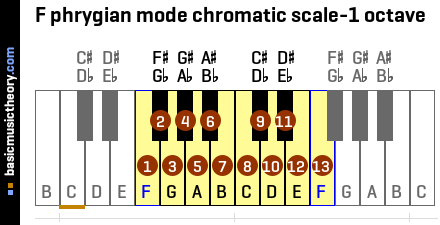 F phrygian mode chromatic scale-1 octave
