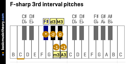 F-sharp 3rd interval pitches