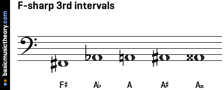 F-sharp 3rd intervals