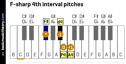 F-sharp 4th interval pitches