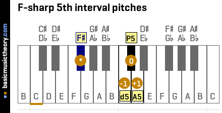 F-sharp 5th interval pitches