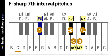 F-sharp 7th interval pitches