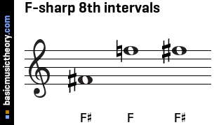 F-sharp 8th intervals
