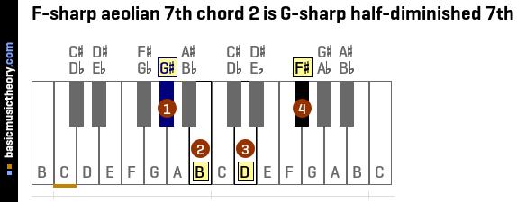 F-sharp aeolian 7th chord 2 is G-sharp half-diminished 7th