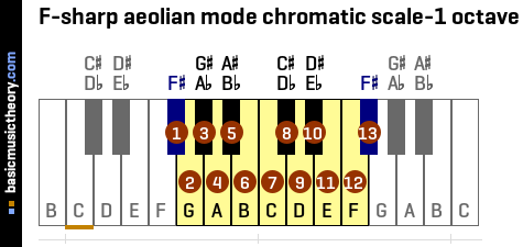 F-sharp aeolian mode chromatic scale-1 octave