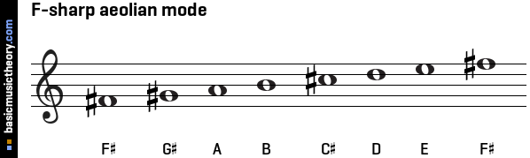 F-sharp aeolian mode