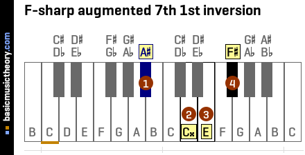 F-sharp augmented 7th 1st inversion