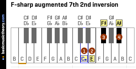 F-sharp augmented 7th 2nd inversion