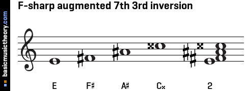F-sharp augmented 7th 3rd inversion