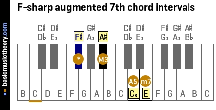 F-sharp augmented 7th chord intervals